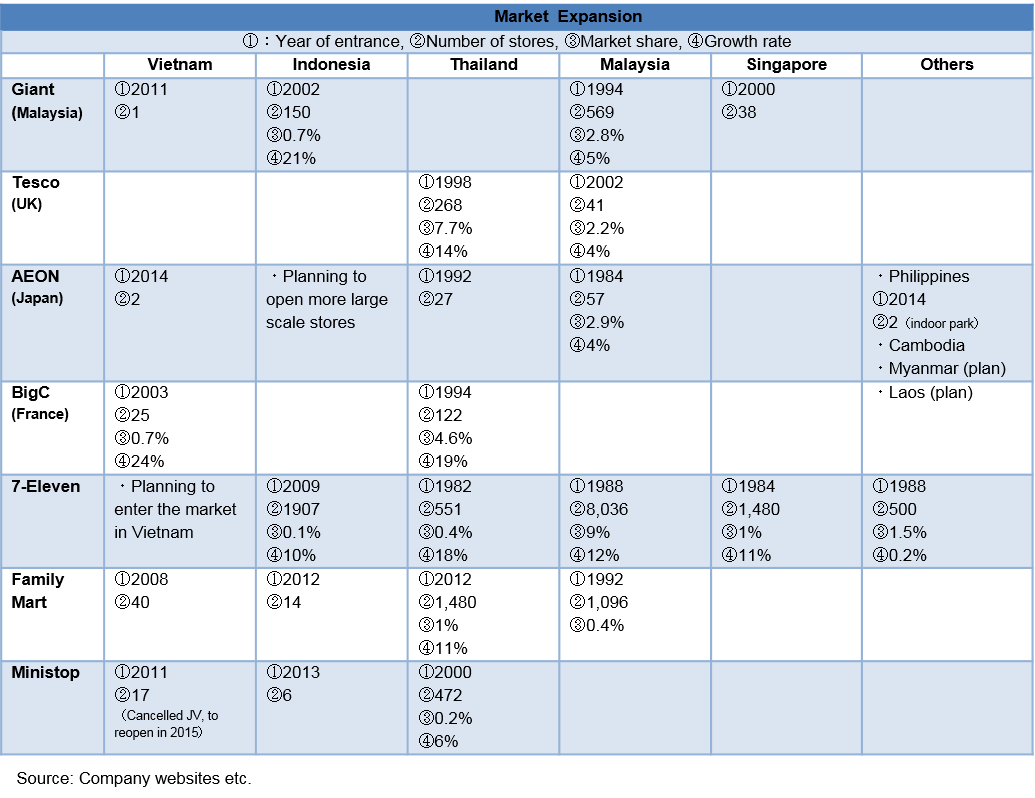 Retail Chart 6