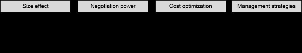 Retail Chart 5