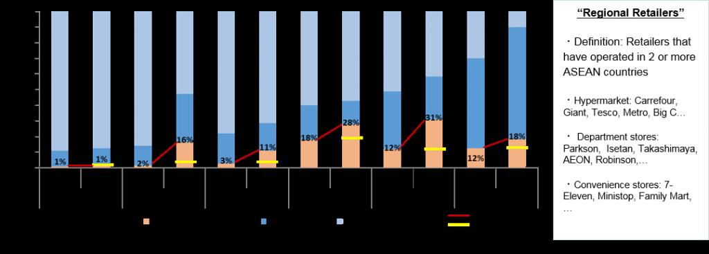 Retail Chart 7