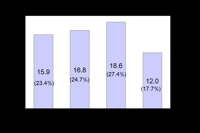 Gen Y Figure 3