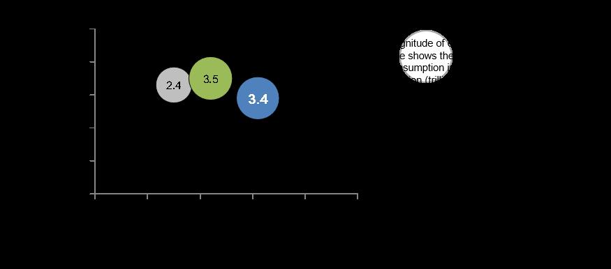 Gen Y Figure 6