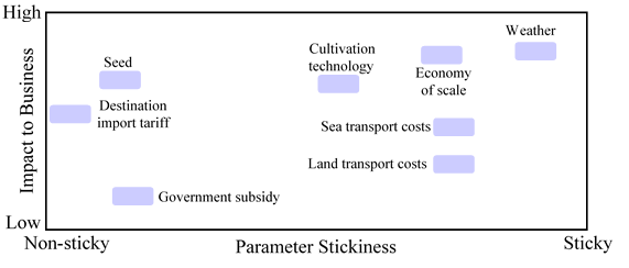TPP Figure 11A