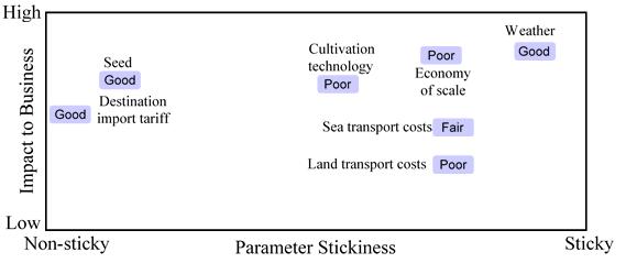 TPP Figure 11B