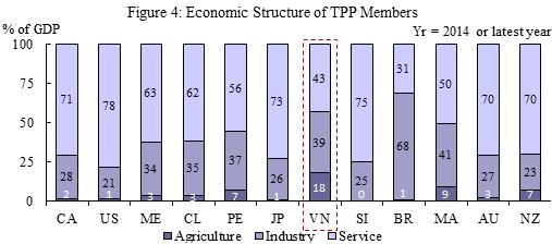 TPP Figure 4