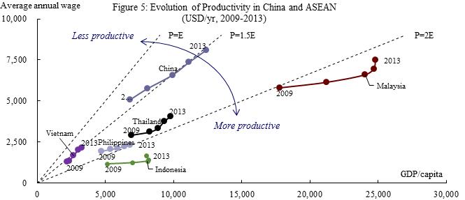 TPP Figure 5