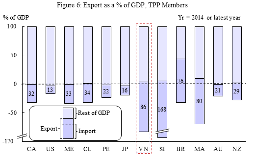 TPP Figure 6